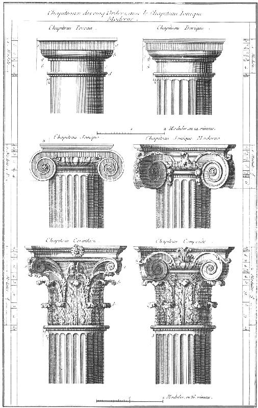Classical order, Planche VII (vol. XVIII) de l'Encyclopédie de Diderot et d'Alembert  1761