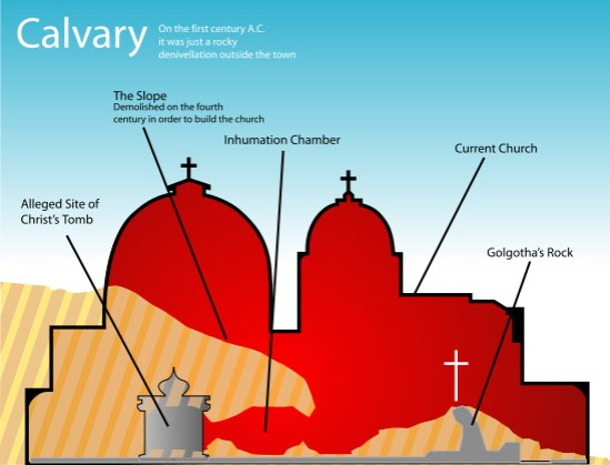 Cross-section of The Church of the Holy Sepulchre showing Golgotha in the west